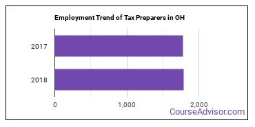 Tax Preparers in OH Employment Trend