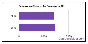 Tax Preparers in OK Employment Trend