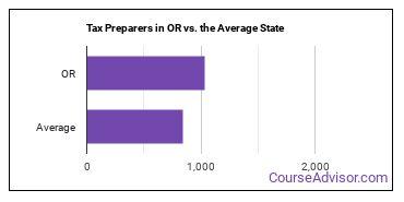 Tax Preparers in OR vs. the Average State