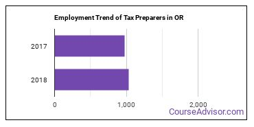 Tax Preparers in OR Employment Trend