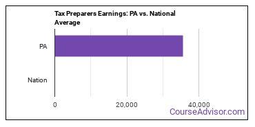 Tax Preparers Earnings: PA vs. National Average