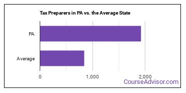 Tax Preparers in PA vs. the Average State