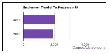 Tax Preparers in PA Employment Trend