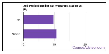 Job Projections for Tax Preparers: Nation vs. PA