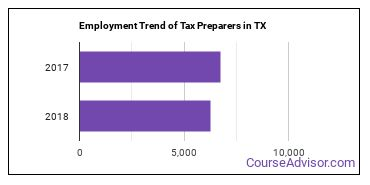 Tax Preparers in TX Employment Trend