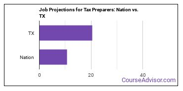 Job Projections for Tax Preparers: Nation vs. TX