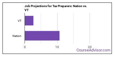Job Projections for Tax Preparers: Nation vs. VT