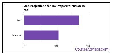 Job Projections for Tax Preparers: Nation vs. VA