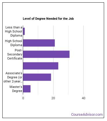 Teacher Assistant Degree Level