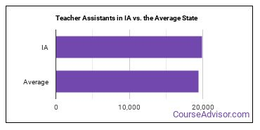 Teacher Assistants in IA vs. the Average State