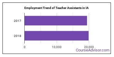 Teacher Assistants in IA Employment Trend