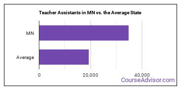 Teacher Assistants in MN vs. the Average State