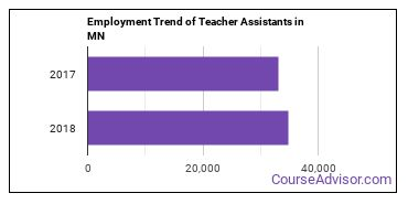 Teacher Assistants in MN Employment Trend
