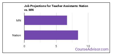 Job Projections for Teacher Assistants: Nation vs. MN
