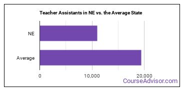 Teacher Assistants in NE vs. the Average State
