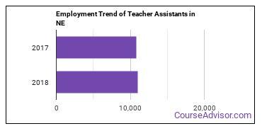 Teacher Assistants in NE Employment Trend