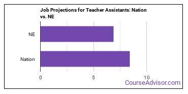 Job Projections for Teacher Assistants: Nation vs. NE