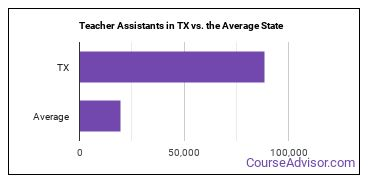 Teacher Assistants in TX vs. the Average State
