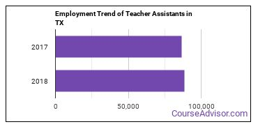 Teacher Assistants in TX Employment Trend