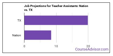 Job Projections for Teacher Assistants: Nation vs. TX