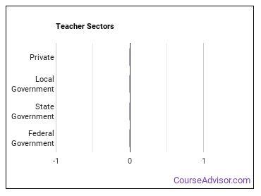 Teacher Sectors