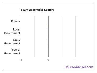 Team Assembler Sectors
