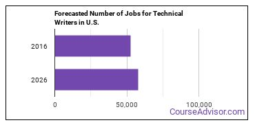 Forecasted Number of Jobs for Technical Writers in U.S.