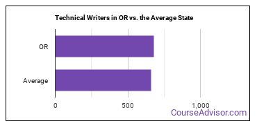 Technical Writers in OR vs. the Average State
