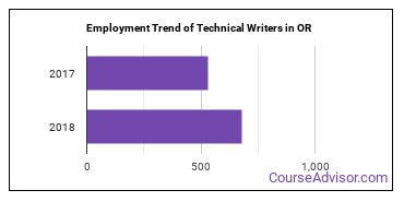 Technical Writers in OR Employment Trend
