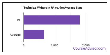 Technical Writers in PA vs. the Average State