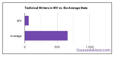 Technical Writers in WV vs. the Average State