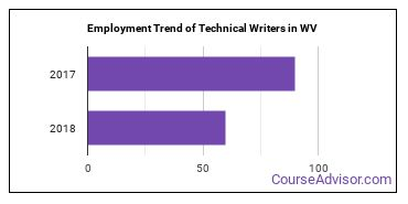 Technical Writers in WV Employment Trend