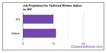 Job Projections for Technical Writers: Nation vs. WV