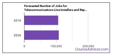 Forecasted Number of Jobs for Telecommunications Line Installers and Repairers in U.S.
