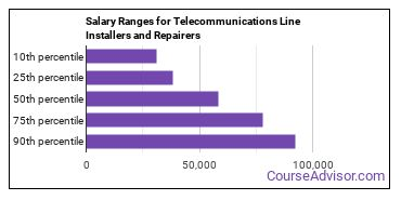 Salary Ranges for Telecommunications Line Installers and Repairers