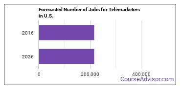 Forecasted Number of Jobs for Telemarketers in U.S.