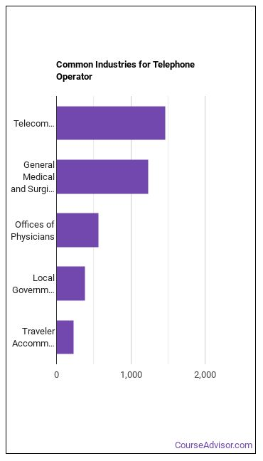 Telephone Operator Industries