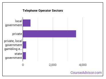 Telephone Operator Sectors