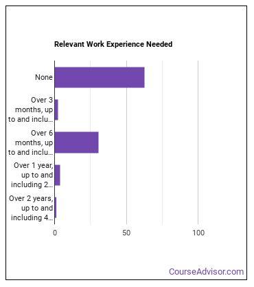 Telephone Operator Work Experience