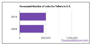 Forecasted Number of Jobs for Tellers in U.S.