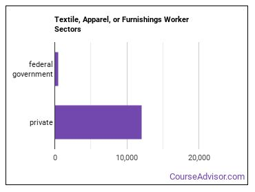Textile, Apparel, or Furnishings Worker Sectors