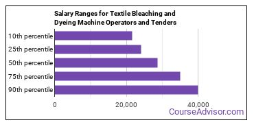 Salary Ranges for Textile Bleaching and Dyeing Machine Operators and Tenders