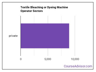 Textile Bleaching or Dyeing Machine Operator Sectors