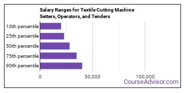 Salary Ranges for Textile Cutting Machine Setters, Operators, and Tenders