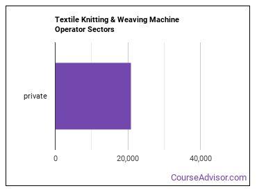 Textile Knitting & Weaving Machine Operator Sectors