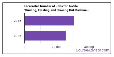 Forecasted Number of Jobs for Textile Winding, Twisting, and Drawing Out Machine Setters, Operators, and Tenders in U.S.