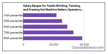 Salary Ranges for Textile Winding, Twisting, and Drawing Out Machine Setters, Operators, and Tenders