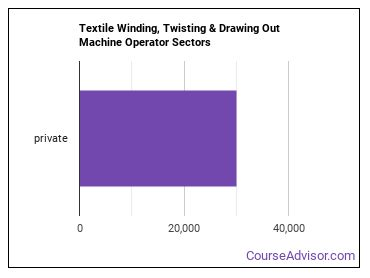 Textile Winding, Twisting & Drawing Out Machine Operator Sectors