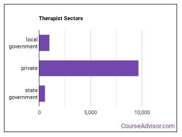 Therapist Sectors