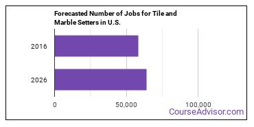 Forecasted Number of Jobs for Tile and Marble Setters in U.S.
